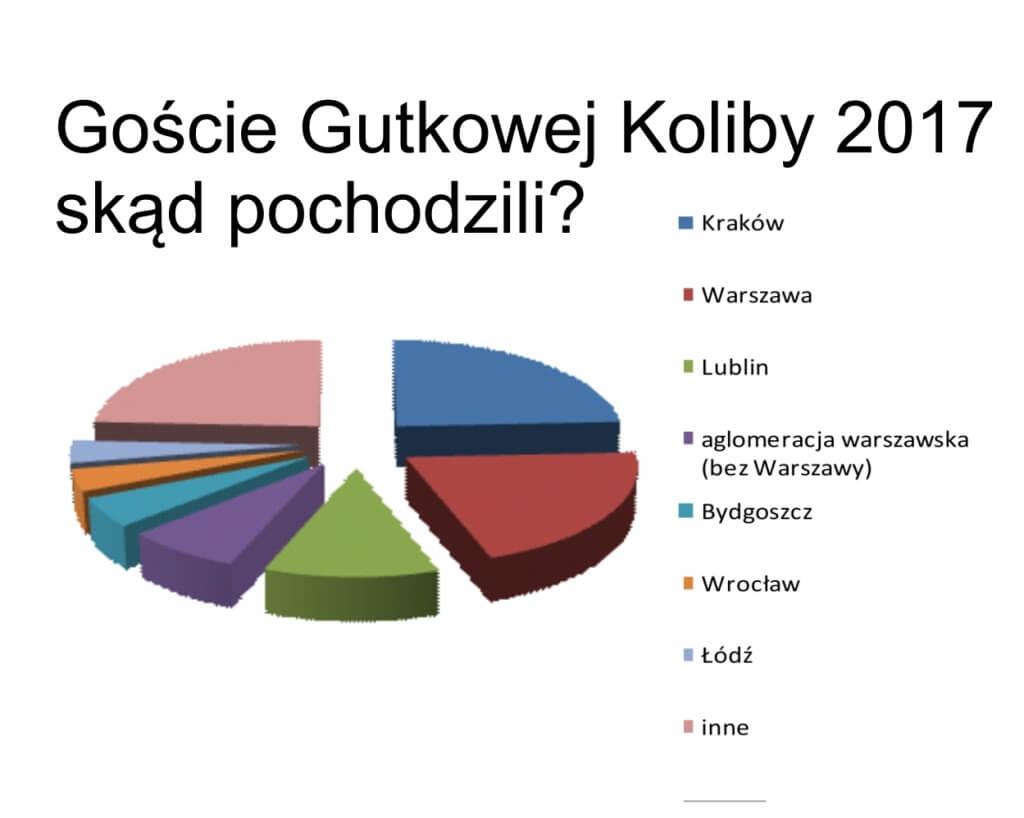 Goście Gutkowej Koliby 2017 - statystycznie